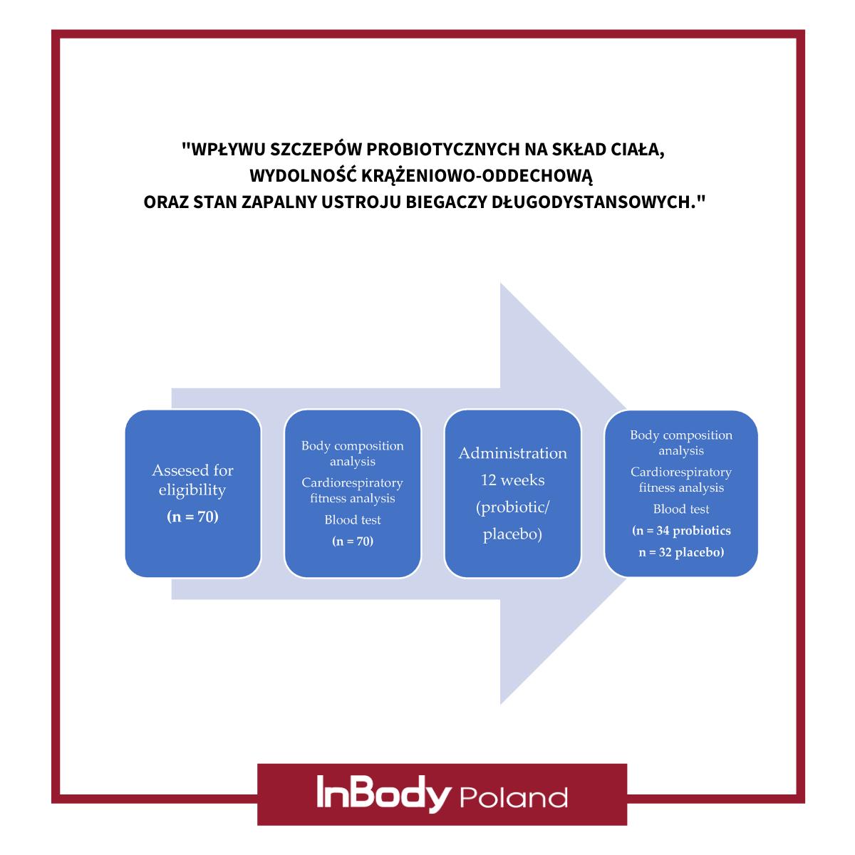 Nutrients: Wpływu szczepów probiotycznych na skład ciała